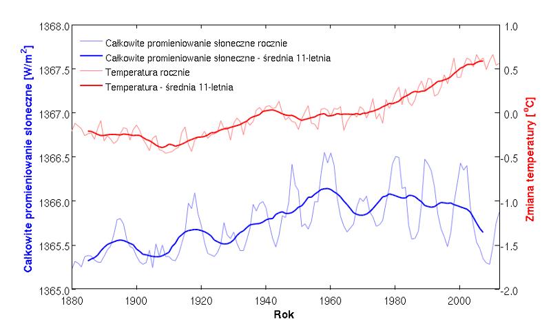 Roczne zmiany globalnych temperatur i promieniowania słonecznego