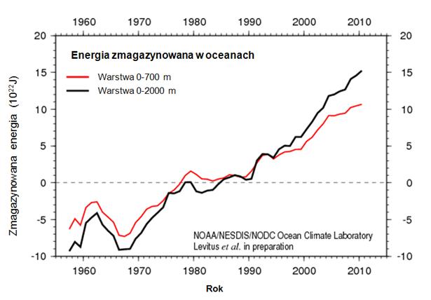 Wykres rosnącej ilości energii magazynowanej w   oceanach.