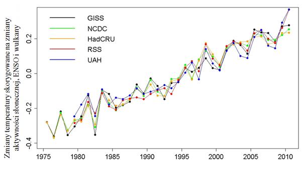 Wykres pomiarów temperatury na Ziemi.
