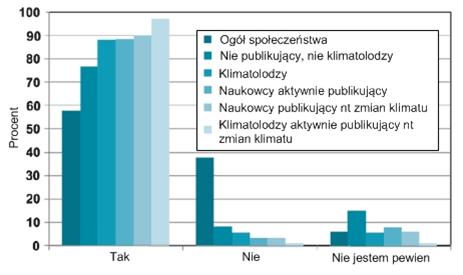 Rysunek przedstawia wykres słupkowy ilustrujący wyniki ankiety. Widoczne są trzy grupy słupków. Zdecydowanie dominują odpowiedzi