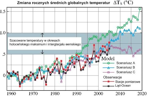 Zmiany temperatur na Ziemi