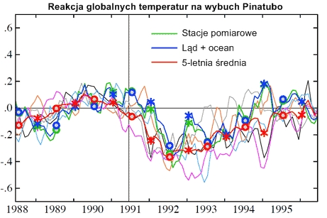 Reakcja temperatur na wybuch Pinatubo