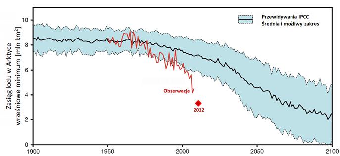 Prognozowany trend zaniku lodu w Arktyce