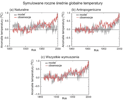 Globalne temperatury