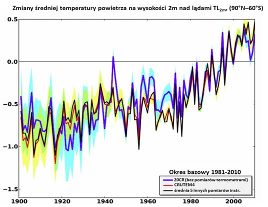 Zmiany średniej temperatury