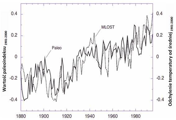 Rekonstrukcja zmian temperatury