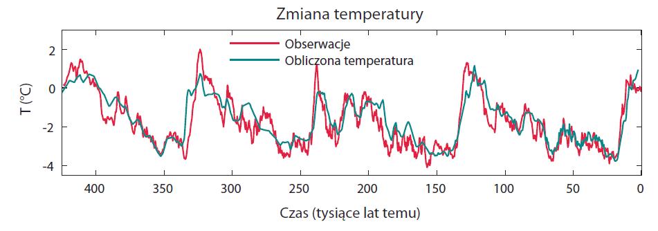 Zmiany temperatury