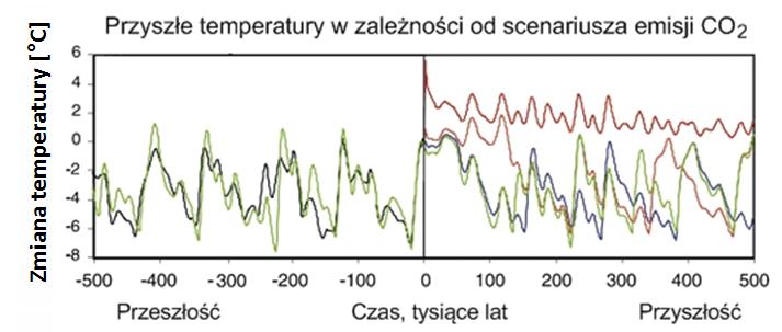 Przyszłe możliwe temperatury na Ziemi