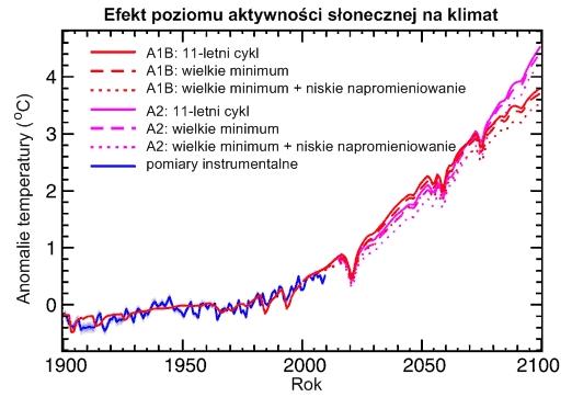 Anomalie temperatury globalnej w latach 1900 do 2100