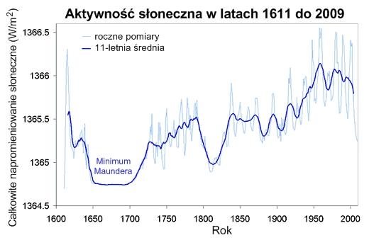 Aktywność słoneczna 1611-2009