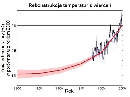 Rekonstrukcja temperatur z wierceń