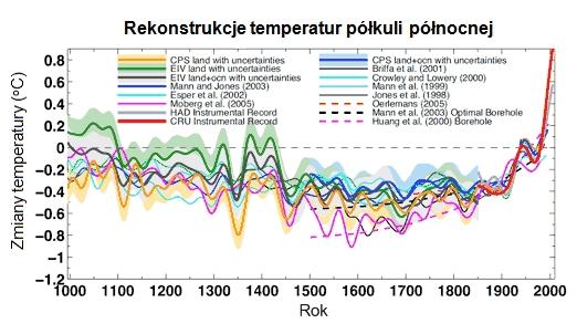 Rekonstrukcja temperatur na półkuli północnej