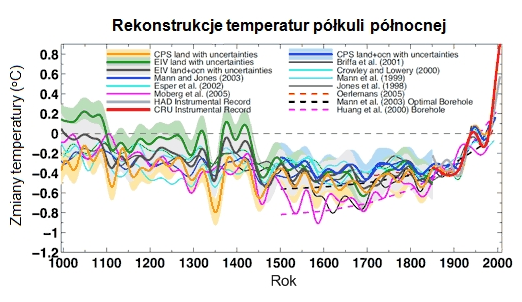 Rekonstrukcja zmian temperatur