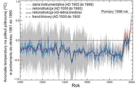 Zmiany temperatury na półkuli północnej