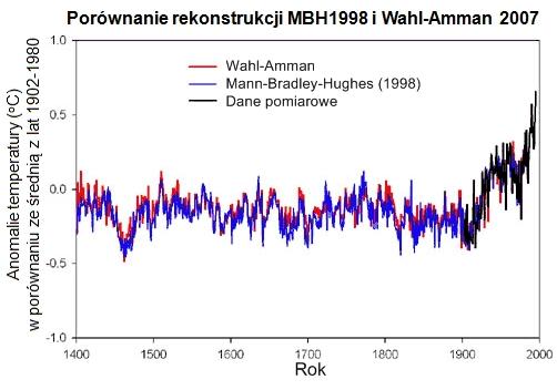 Porównanie rekonstrukcji średnich temperatur