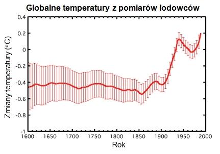 Temperatury z pomiarów lodowców