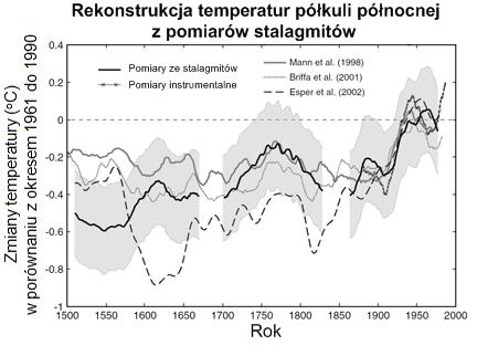 Rekonstrukcje temperatur ze stalagnitów