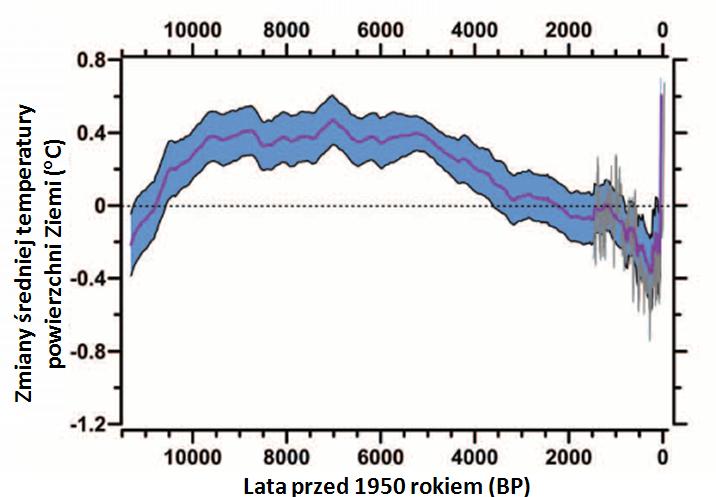 Zmiany temperatury powierzchni Ziemi w ostatnich 11,5 tys. lat