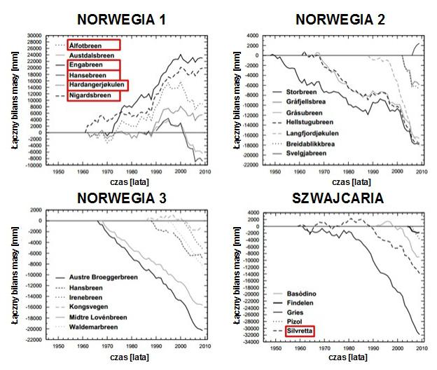 Zmiany grubości lodowców w Norwegii