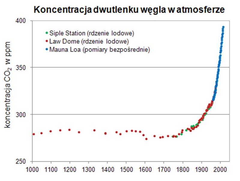 Koncentracja dwutlenku węgla w atmosferze