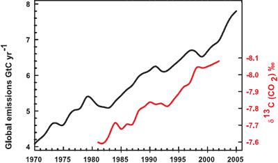 Roczna światowa emisja CO2 i średni stosunek izotopów