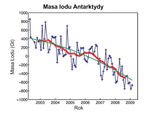 Masa lodu Antarktydy