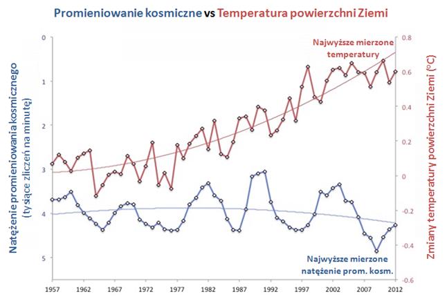 Temperatura a promieniowanie