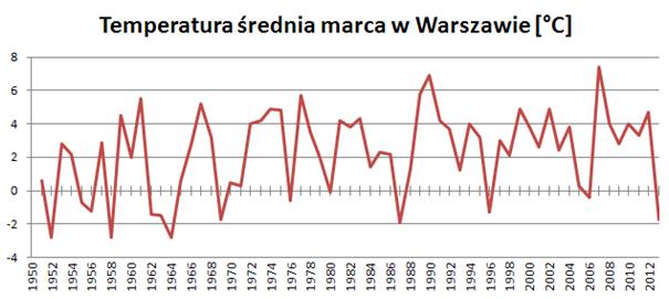 Średnia temperatura w Warszawie
