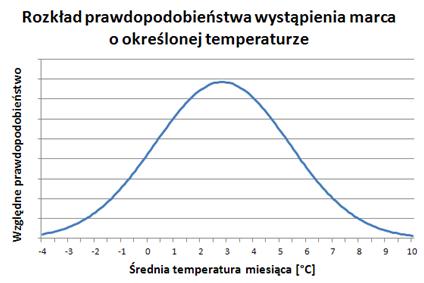Prawdopodobieństwo określonych temperatur w marcu