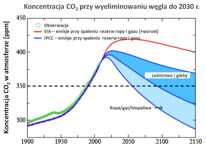 Scenariusze zmian koncentracji dwutlenku węgla