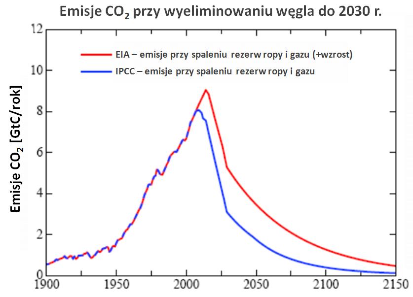 Scenariusze emisji dwutlenku węgla