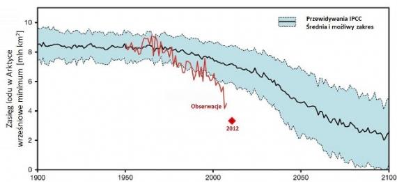 Zasięg lodu - prognozy IPCC