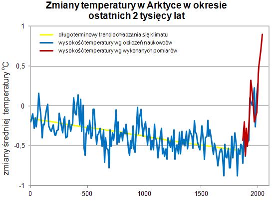 Zmiany temperatury w Arktyce