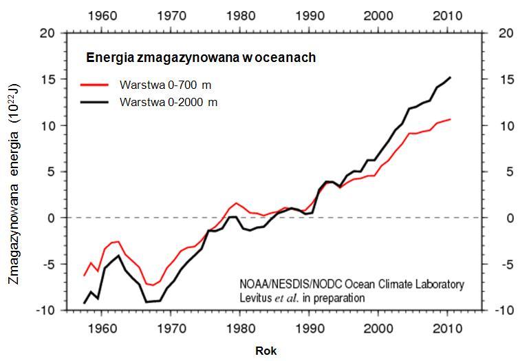 Energia w oceanach - zmiany