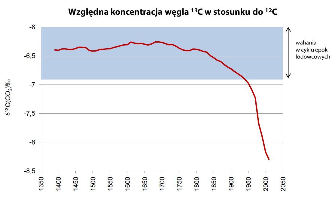 . Względna koncentracja węgla 13C w stosunku do 12C