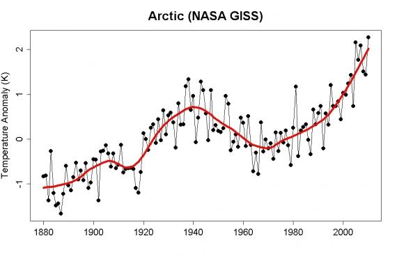 Arktyka - wzrost temperatur