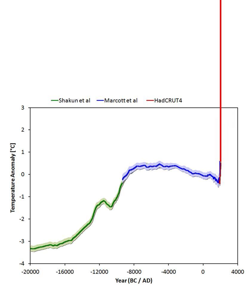 Wykres zmian temperatur w ostatnich 22000 lat
