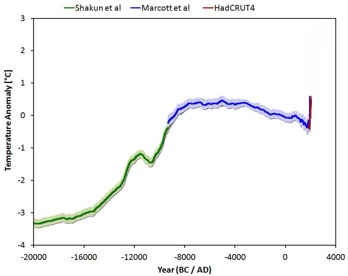 Temperatury na przestrzeni ostatnich 22 tys. lat