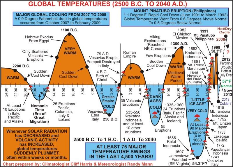 Grafika historycznych zmian temperatury z blogu Goldblog