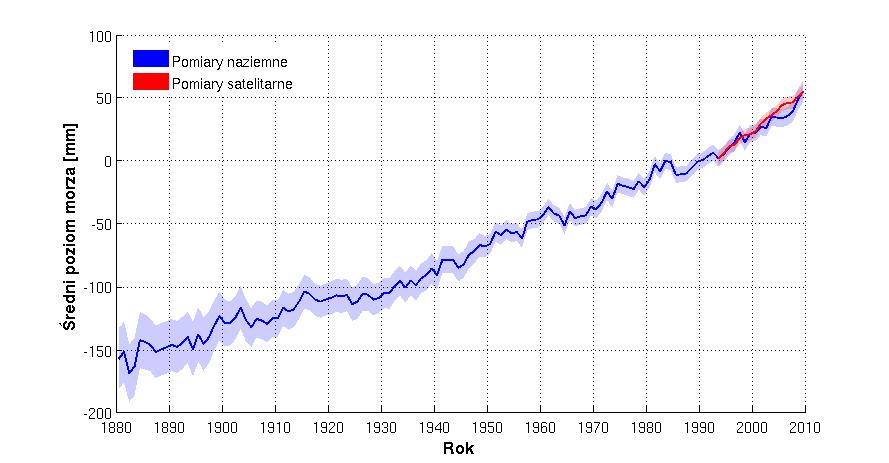 Zmiany poziomu mórz