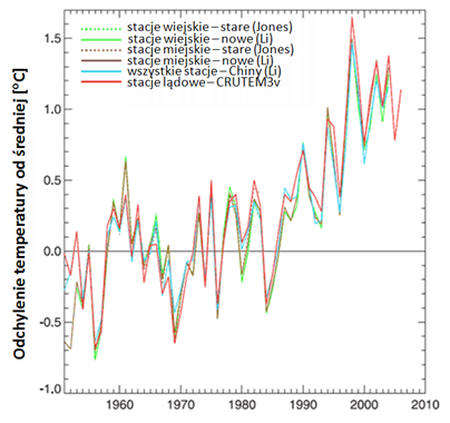 Roczne uśrednione  anomalie temperatury