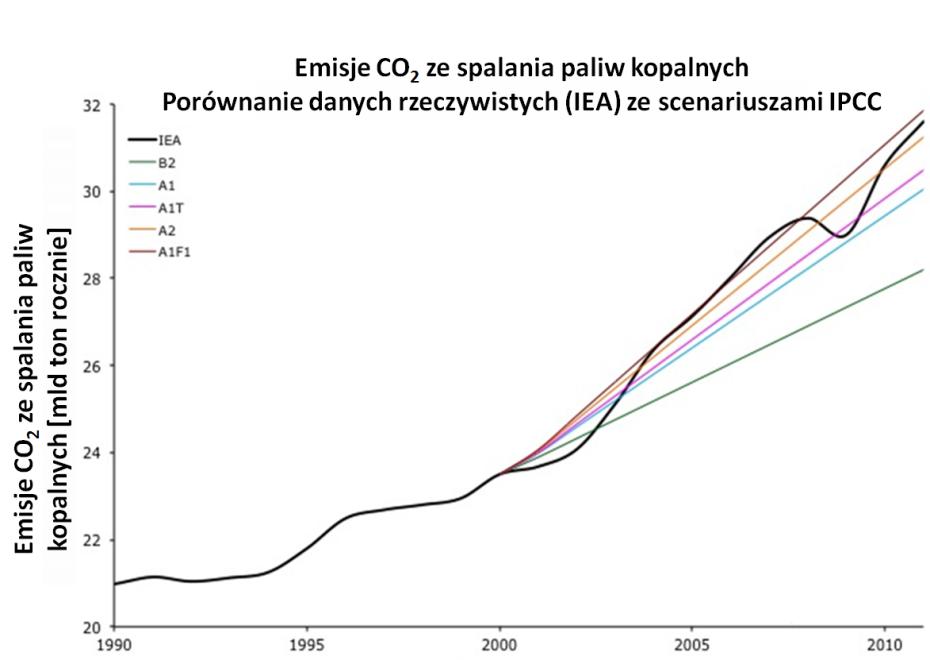 Emisje CO2 scenariusz IPCC - dane IEA