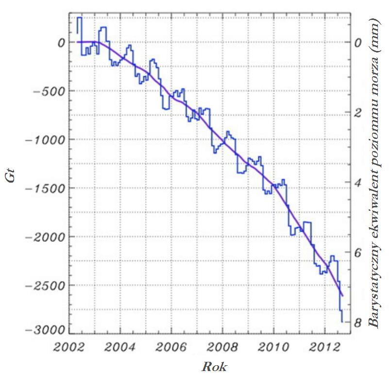 : Średnie miesięczne zmiany masy lądolodu Grenlandii