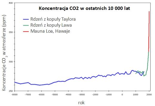 Koncentracja dwutlenku węgla - wzrost