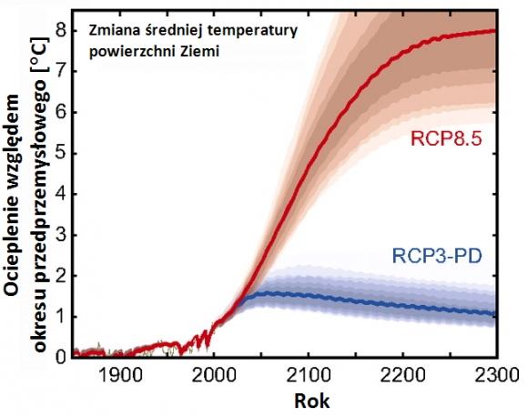 Prognozy temperatur przy różnych scenariuszach emisji