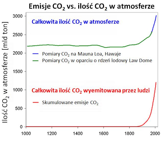 Ilość CO2 w atmosferze
