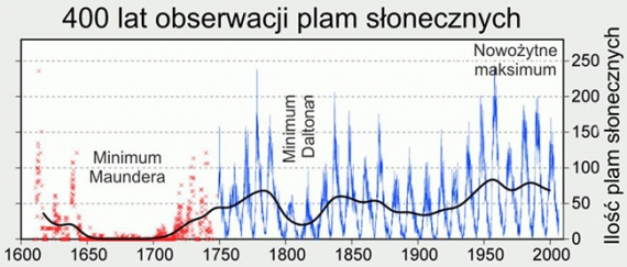 400 lat obserwacji plam słonecznych