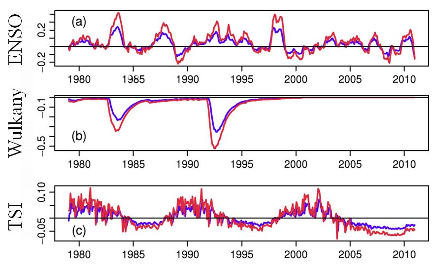Wpływ ENSO, wulkanów i zmian aktywności słonecznej na temperaturę powierzchni Ziemi.