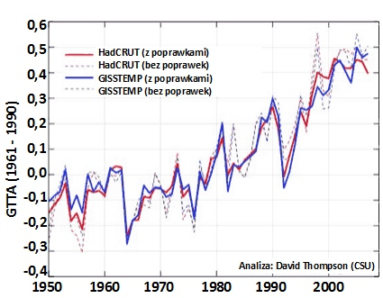 Temperatury przy powierzchni Ziemi po usunięciu efektów zjawisk El Niño i  La Niña