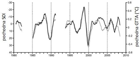 Pochodne indeksu oscylacji południowej